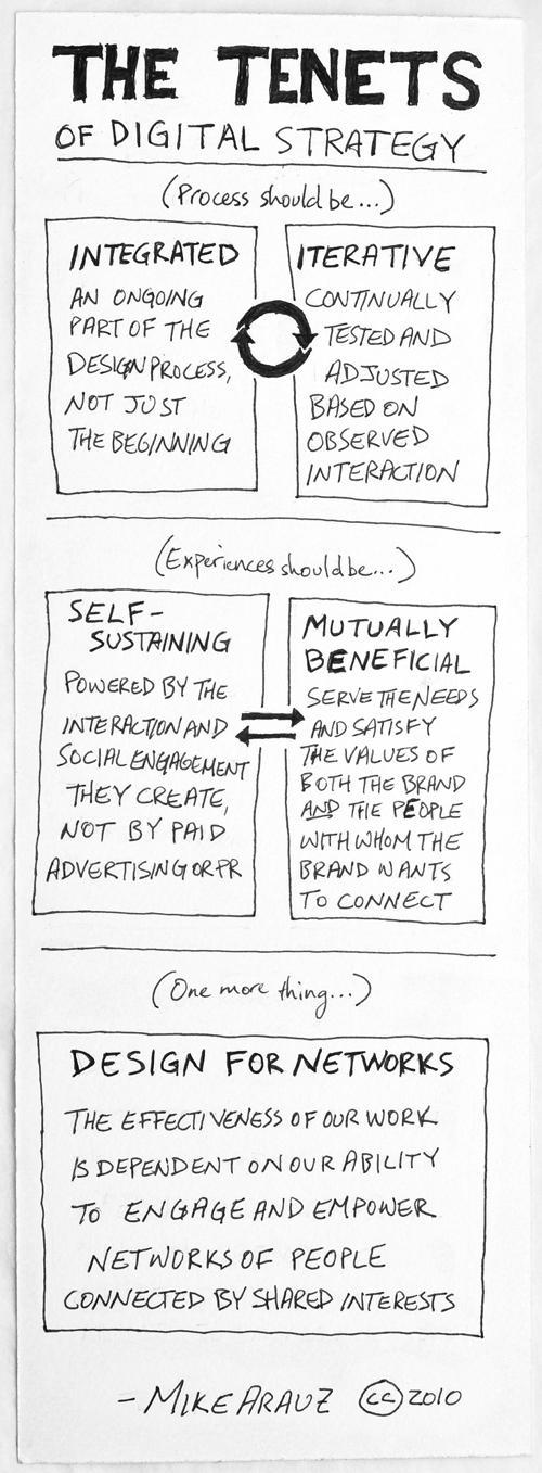 Grundsätze digitaler Strategie